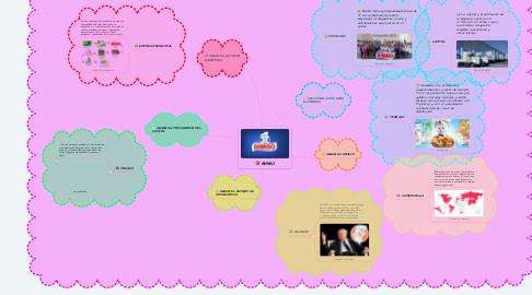 Mind Map: BIMBO