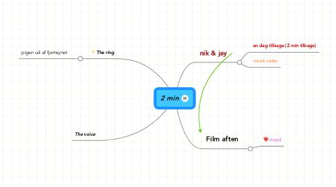 Mind Map: 2 min