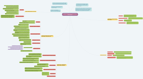 Mind Map: CURRENT PERSPECTIVES IN EDUCATIONAL PSYCHOLOGY