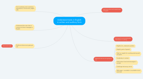 Mind Map: Understand texts in English in written and auditory form