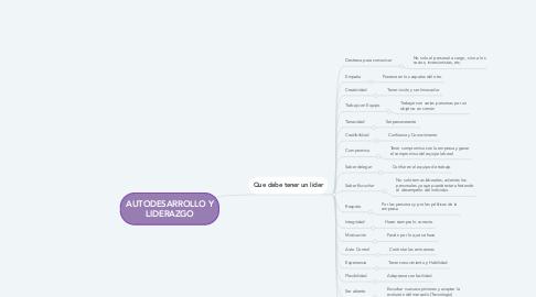 Mind Map: AUTODESARROLLO Y LIDERAZGO