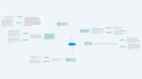 Mind Map: Regímenes