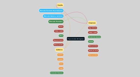 Mind Map: Flujo circular del ingreso