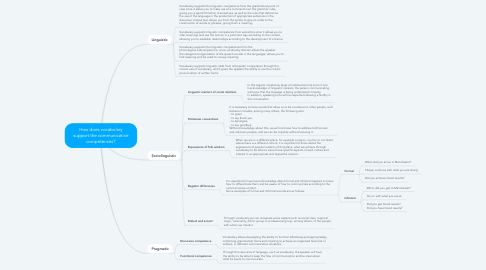 Mind Map: How does vocabulary support the communicative competences?