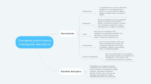 Mind Map: Conceptos preliminares e investigación descriptivo