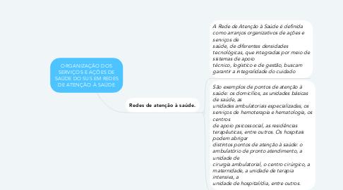 Mind Map: ORGANIZAÇÃO DOS SERVIÇOS E AÇÕES DE SAÚDE DO SUS EM REDES DE ATENÇÃO À SAÚDE