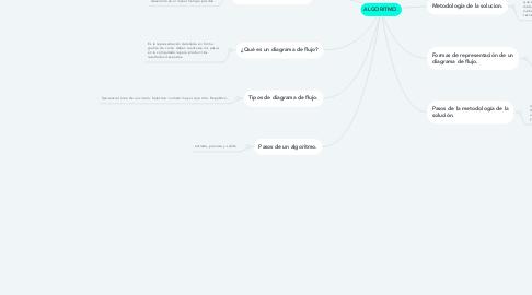 Mind Map: ALGORITMO.