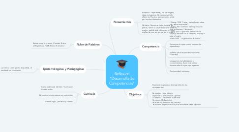 """Mind Map: Reflexion """"Desarrollo de Competencias"""""""