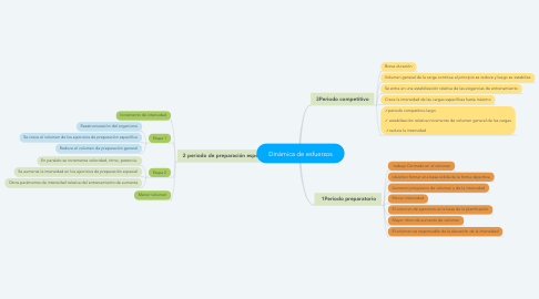 Mind Map: Dinámica de esfuerzos