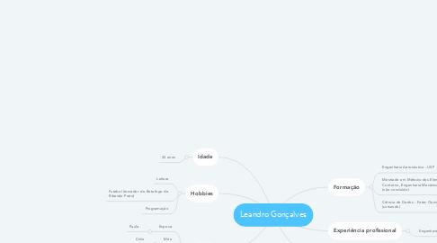 Mind Map: Leandro Gonçalves