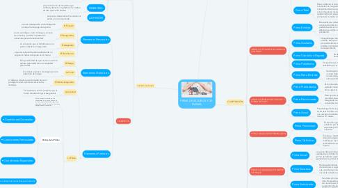 Mind Map: PRIMA DE SEGUROS Y DE  FIANZA