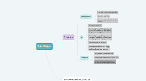 Mind Map: Teks Diskusi