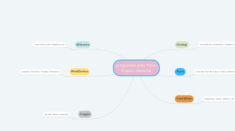 Mind Map: programas para hacer mapas mentales
