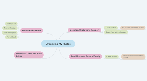 Mind Map: Organizing My Photos
