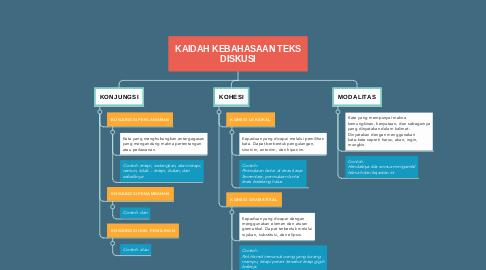 Mind Map: KAIDAH KEBAHASAAN TEKS DISKUSI