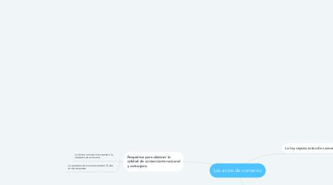 Mind Map: Los actos de comercio