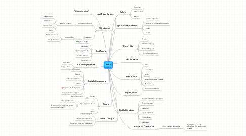 Mind Map: Vokü