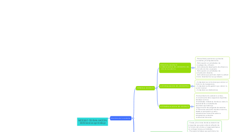 Mind Map: DESARROLLO DEL CAMBIO ORGANIZACIONAL