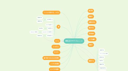 Mind Map: 開拓団でやりたいこと