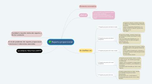 Mind Map: Reparto proporcional