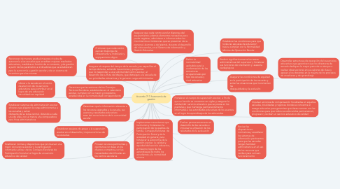 Mind Map: Acuerdo 717 Autonomía de gestión