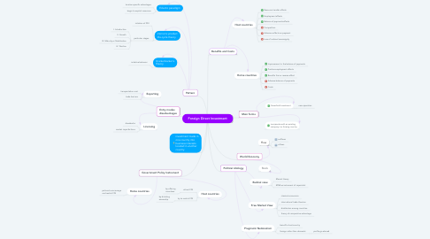 Mind Map: Foreign Direct Investment