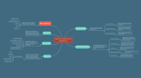 Mind Map: Áreas funcionales de una organización.