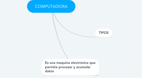 Mind Map: COMPUTADORA