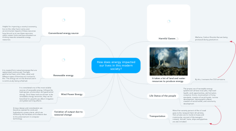 Mind Map: How does energy impacted our lives in this modern society?
