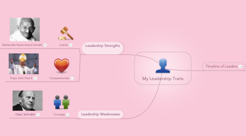 Mind Map: My Leadership Traits