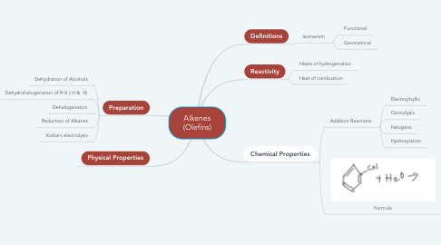 Mind Map: Alkenes (Olefins)