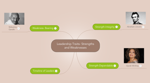 Mind Map: Leadership Traits- Strengths and Weaknesses
