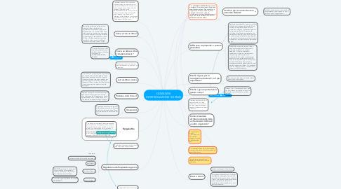 Mind Map: DOMANDE INTERROGAZIONE SCIENZE