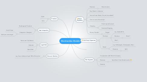 Mind Map: Merchandise Models