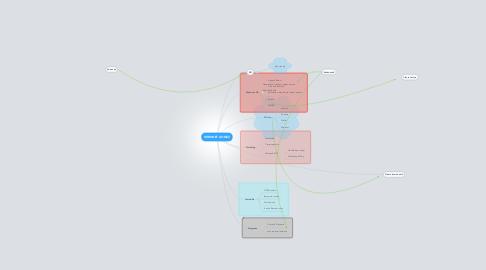 Mind Map: INTRANET GOMEZ