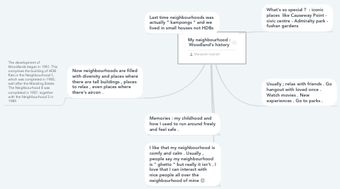 Mind Map: My neighbourhood : Woodland's history