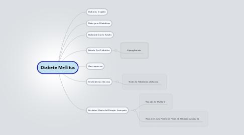 Mind Map: Conhecimento no  Mundo de Hoje