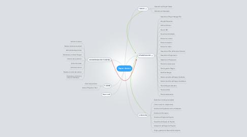 Mind Map: Super Accion