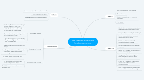 Mind Map: Non-standard and standard length measurement