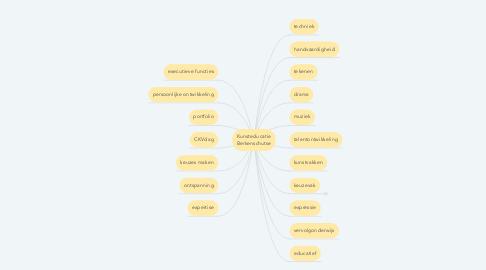 Mind Map: Kunsteducatie Berkenschutse