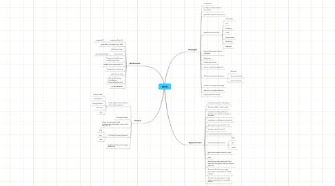 Mind Map: MCIIS