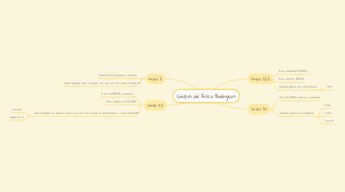 Mind Map: Grupos de Risco Biológicos