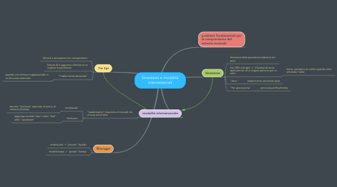 Mind Map: Sinestesia e modalità intersensoriali
