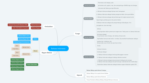 Mind Map: Bahasa Indonesia