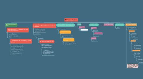Mind Map: El proceso del diseño