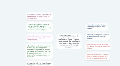 Mind Map: SUBSTANTIVOS : classe de palavras que nomeia  sentimentos , ações , lugares , fenômenos etc. Os substantivos dão nomes a elementos do mundo real e  do mundo imaginário.