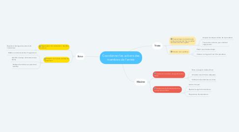 Mind Map: Coordonner les actions des membres de l'entité