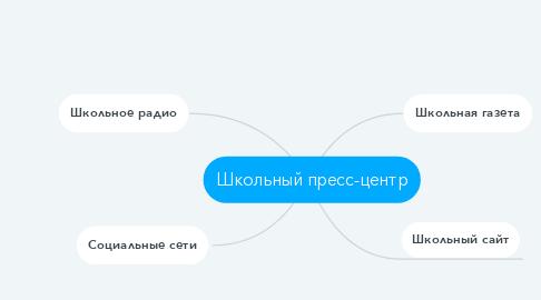 Mind Map: Школьный пресс-центр