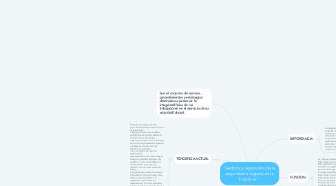 """Mind Map: """"Ámbito y legislación de la seguridad e higiene en la Industria""""."""