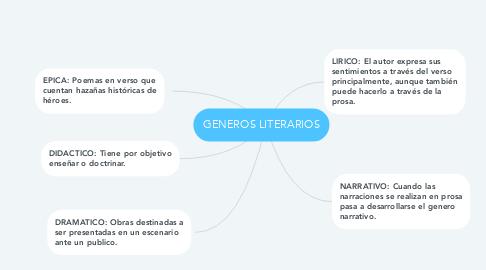Mind Map: GENEROS LITERARIOS